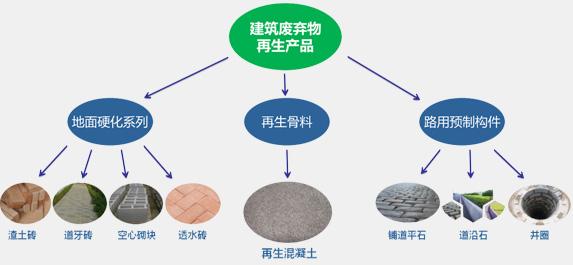 建筑垃圾资源化再生产品