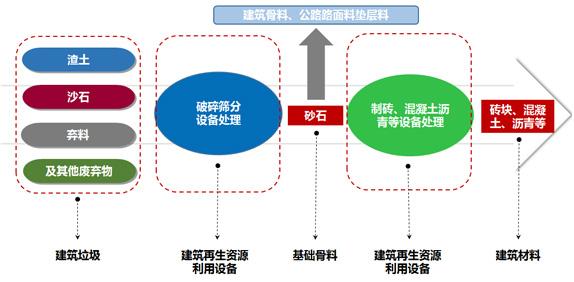 建筑垃圾处理流程