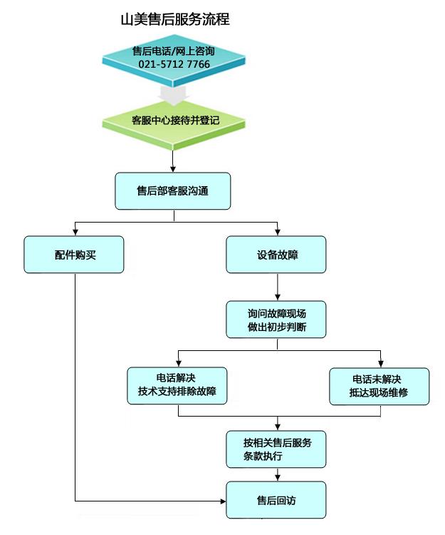 山美售后服务流程图