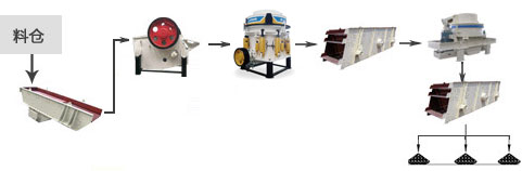 机制砂生产线流程图