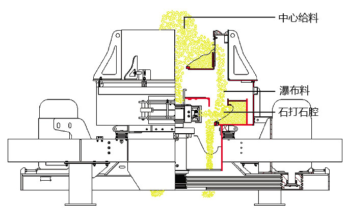 VC7制砂机结构图