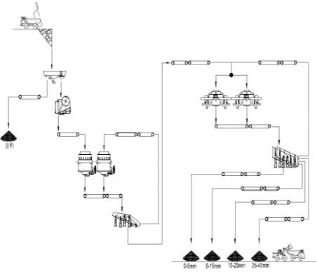 浙江时产500吨玄武岩制砂生产线设备配置示意图