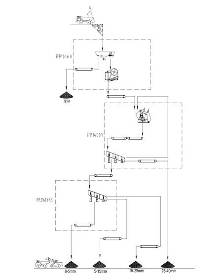 江苏时产200吨移动式玄武岩破碎生产线设备配置示意图