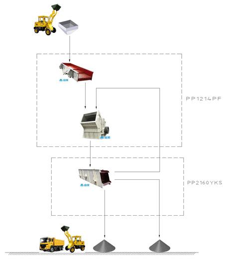 云南时产150吨移动式建筑垃圾破碎生产线设备配置示意图