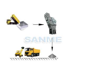 江苏石膏板原料生产线设备配置示意图