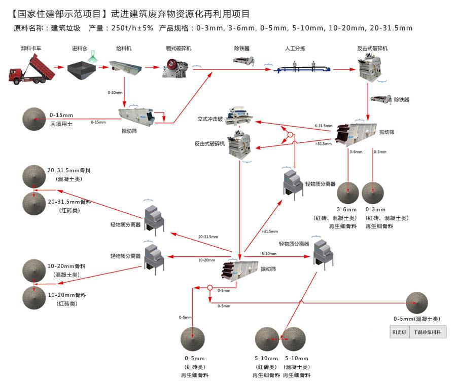 江苏武进时产250吨建筑废弃物资源化再利用生产线设备配置示意图