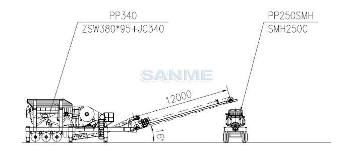 浙江时产150吨移动式花岗岩破碎生产线设备配置示意图