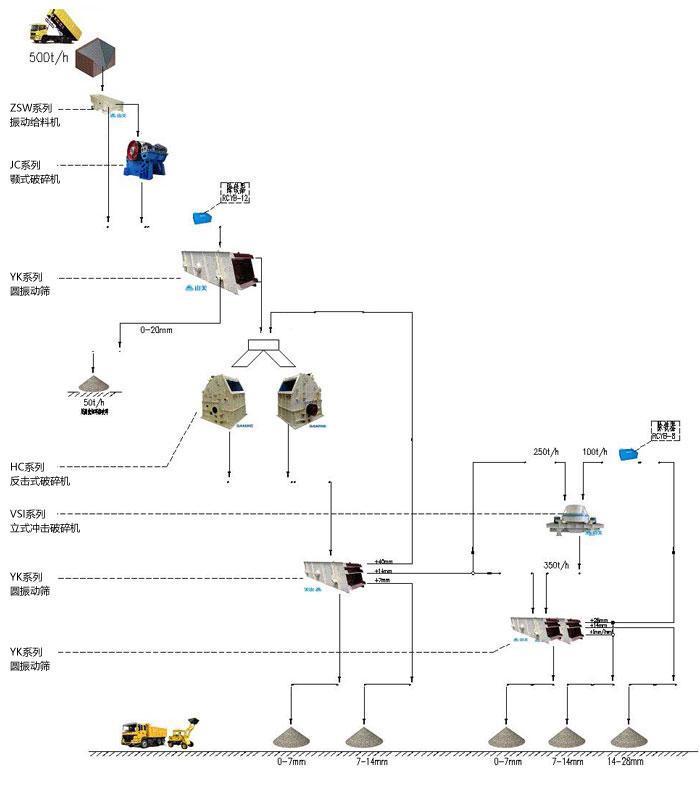 拉法基时产500吨石灰岩制砂生产线设备配置示意图