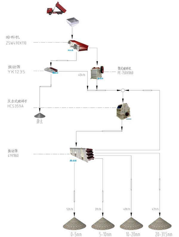 云南时产180吨石灰石破碎生产线设备配置示意图