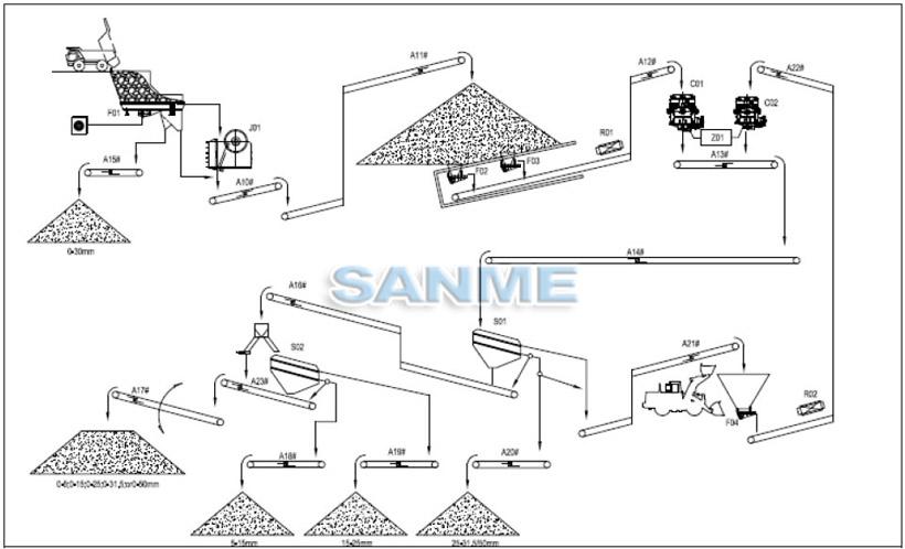 喀麦隆时产200吨花岗岩破碎生产线设备配置示意图