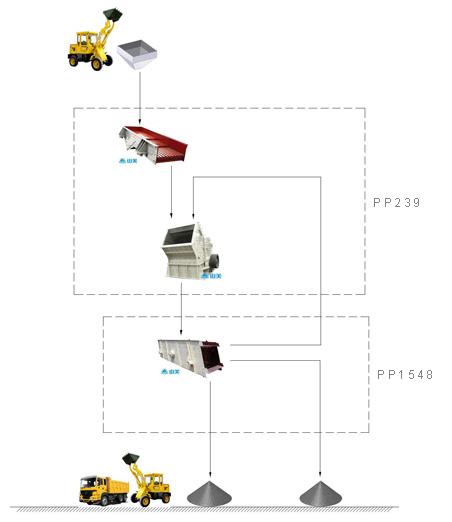 云南大理时产100吨建筑垃圾粉碎生产线设备配置示意图