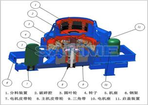 VSI冲击式制砂机结构图