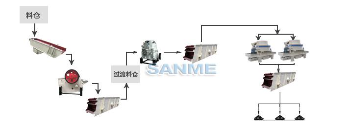 安山岩制砂生产线工艺流程图