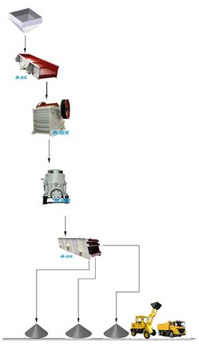 钢渣破碎生产线流程图