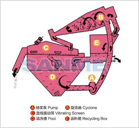 细砂回收系统结构图