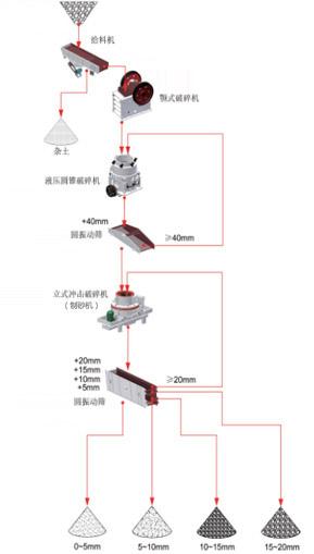 玄武岩生产线生产流程图