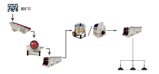 尾矿破碎生产线工艺流程图