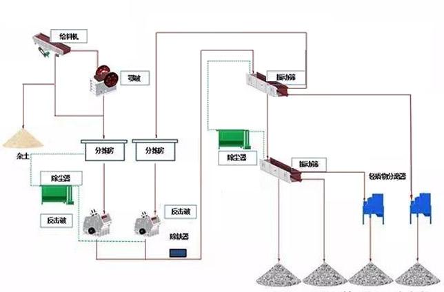 固定式建筑垃圾处理生产线流程图